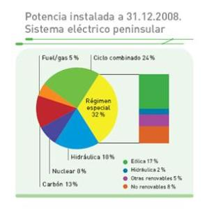 Spanish Power System distribution.