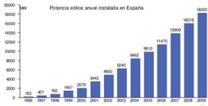 Spanish Wind Energy Evolution.