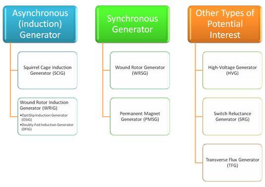 Wind Turbine Induction Generator (Phasor Type) :: Blocks