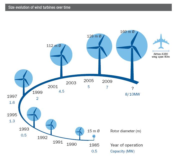 http://www.greenbyte.com/resources/evolution-of-wind-power/