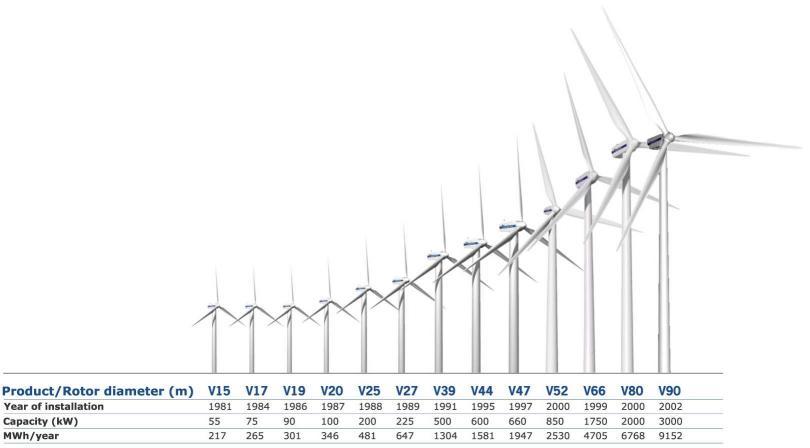 Evolution of modern turbines.